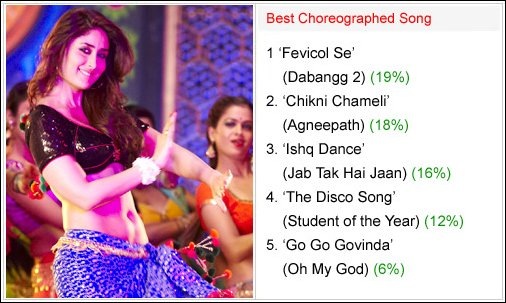 Winners of Bollywood Hungama Surfers Choice Music Awards 2012